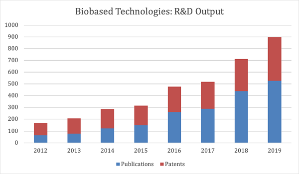 Biobased Technologies- R&D Outputs