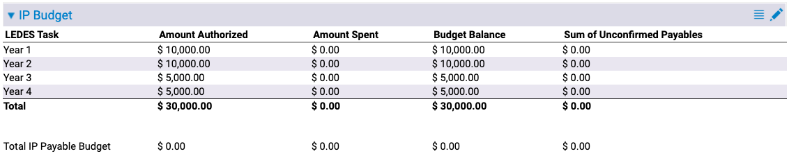IP Budget Management