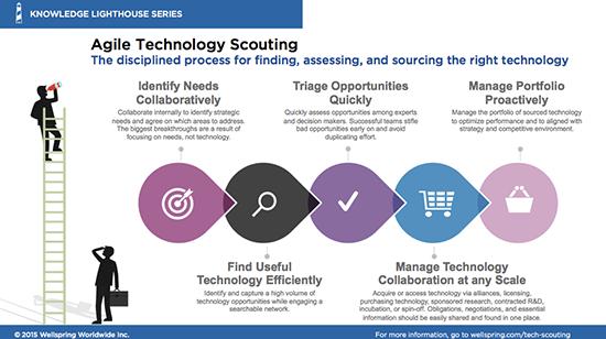 Agile_Tech_Scouting