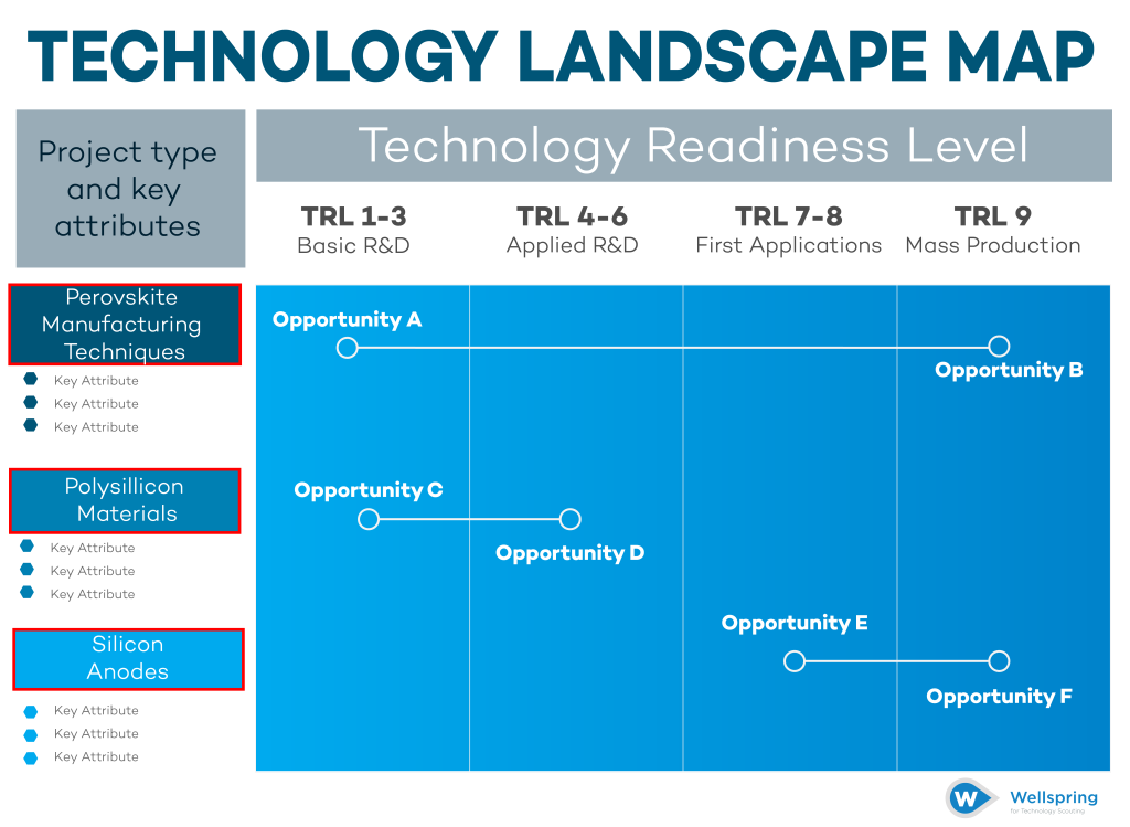 Technology Landscape Map Step 2