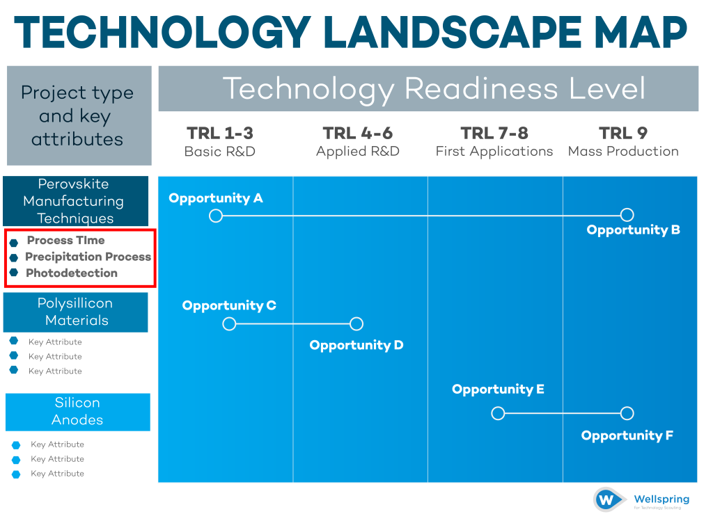 Technology Landscape Map Step 3