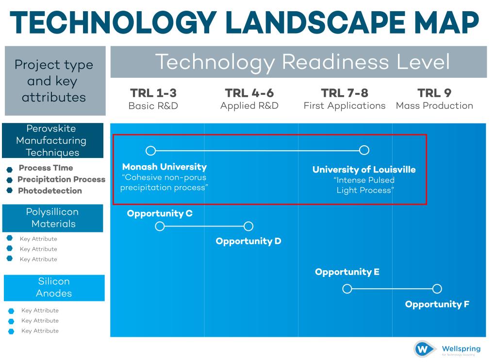 Technology Landscape Map Step 4