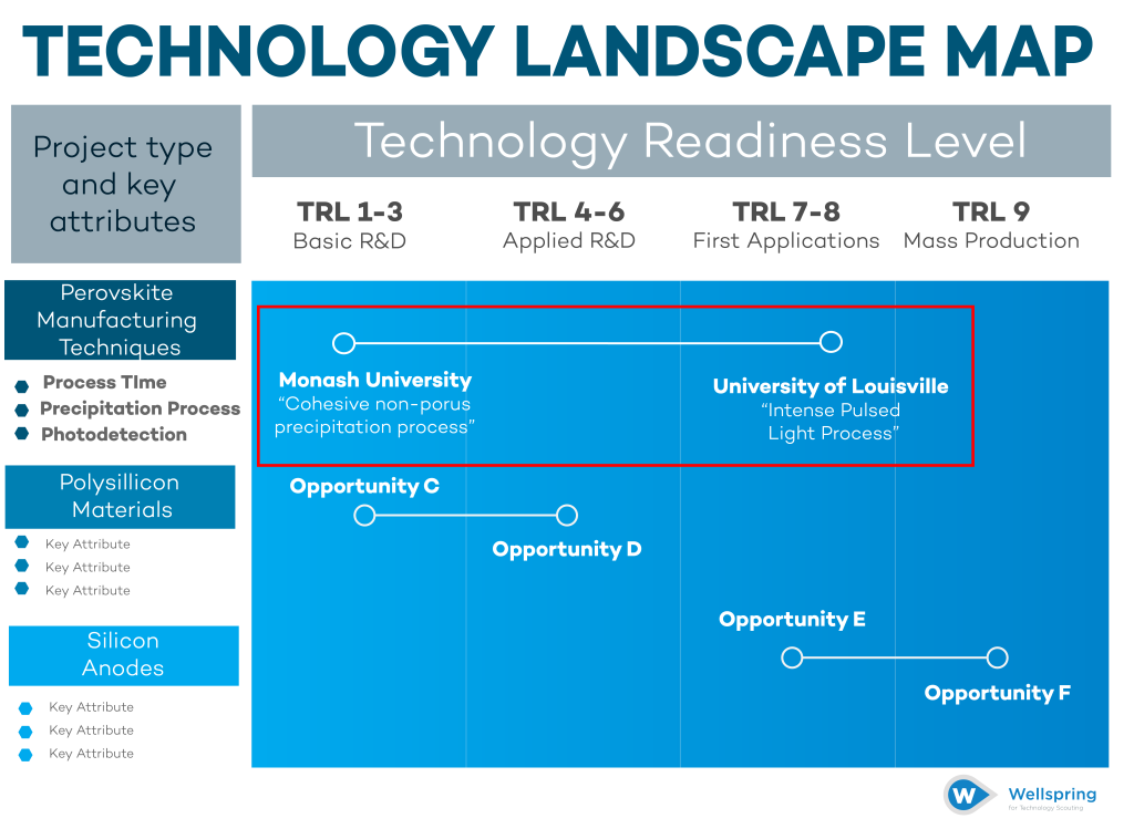 Technology Landscape Map Step 4