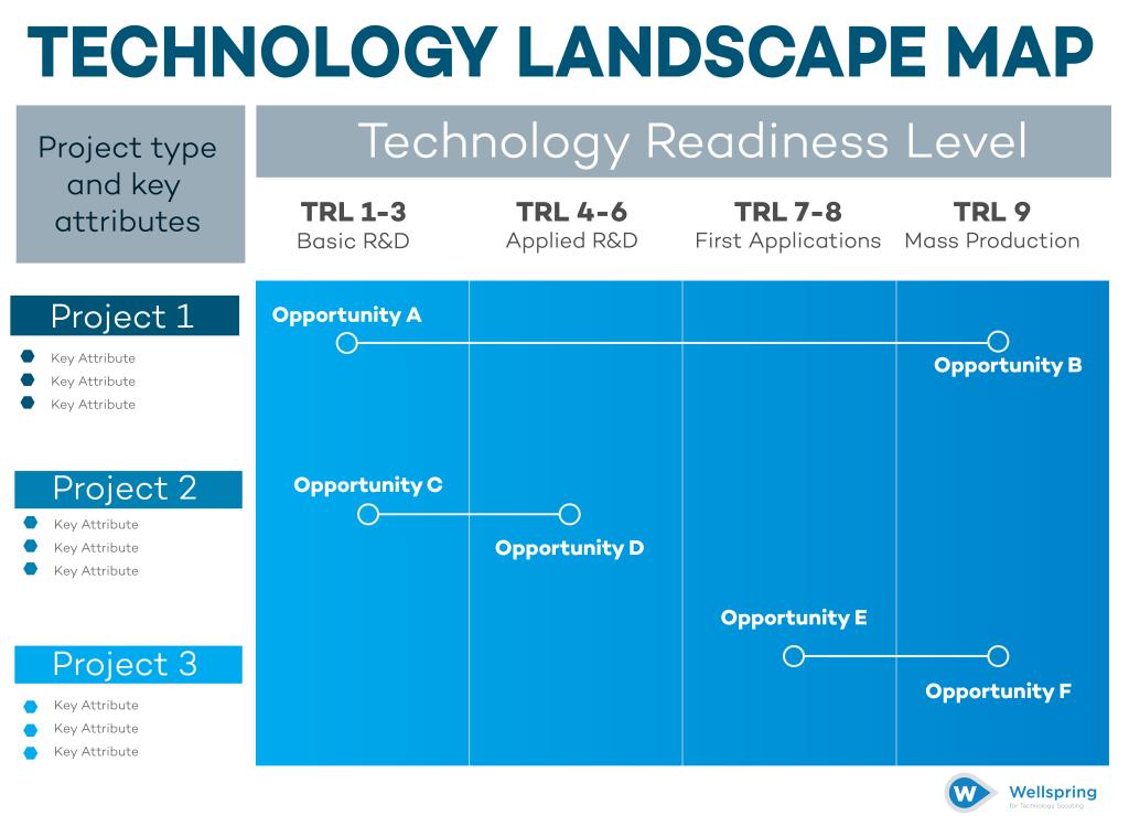 Technology Landscape Map