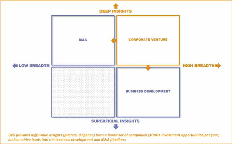 Corporate venture capital provides high value insights from a broad set of companies and can drive leads into the business development and M&A pipelines.