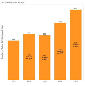 The number of corporate venturing capital investors, and their associated units, have grown significantly in the past 5 years.