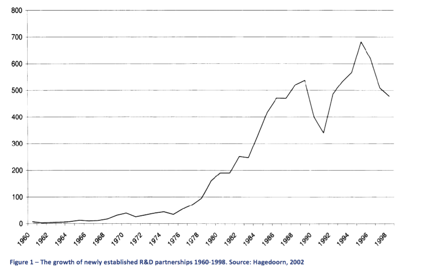 Growth of Discovery over time