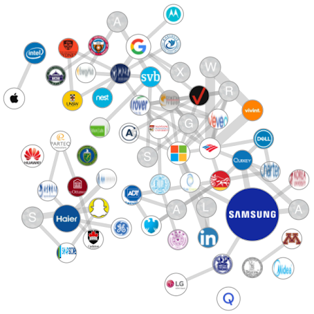 """Industry Networks - Top organizations contributing to """"Smart Home"""" OR """"Home Automation"""" tech"""