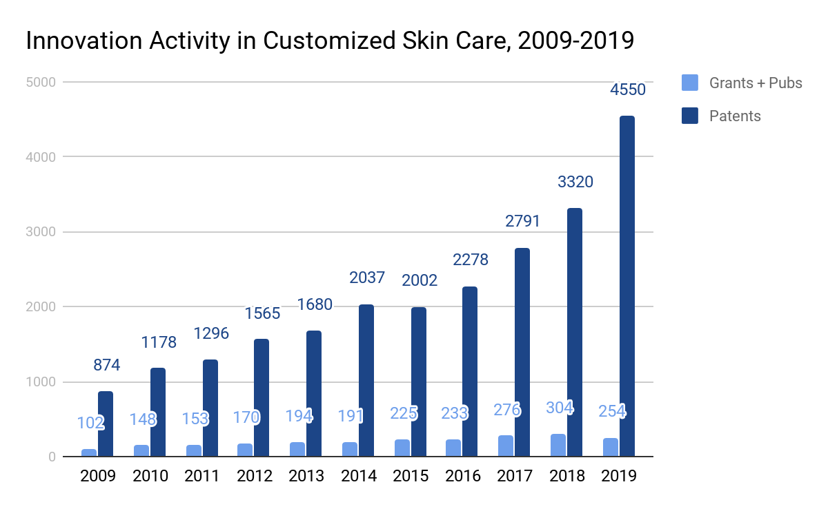 Innovation Activity in Customized Skin Care, 2009-2019