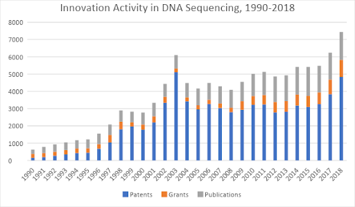 Next-Generation Sequencing- 1