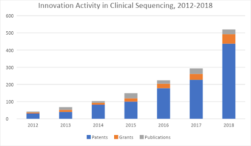 Next-Generation Sequencing- 2