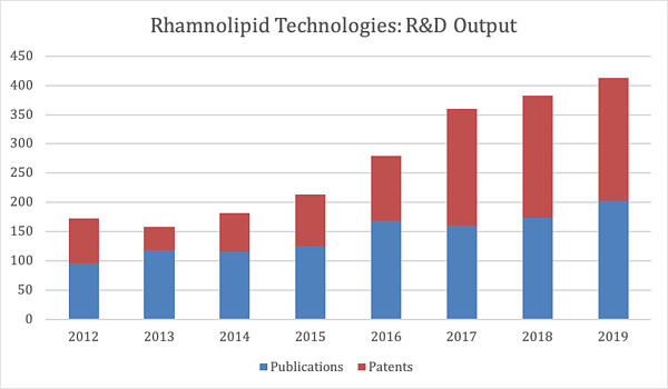 Rhamnolipid Technologies - R&D Output
