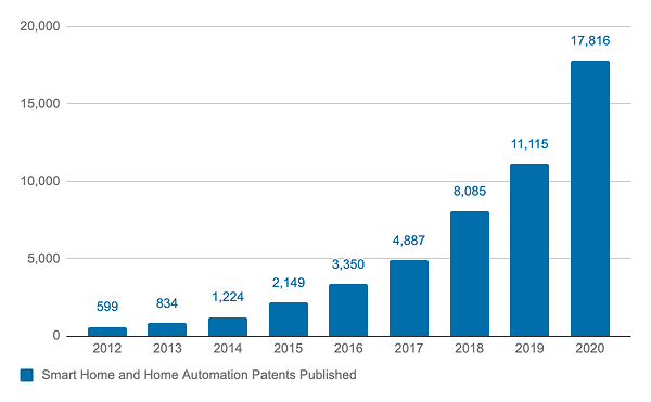 Smart Home and Home Automation patents published from 2012 to 2020