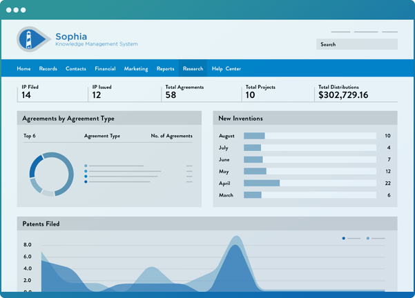 Wellspring software dashboard, showing statistics related to intellectual property and patents.