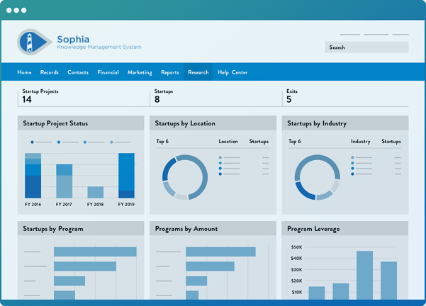 A dashboard within the Wellspring software with various graphs representing startup funding statistics