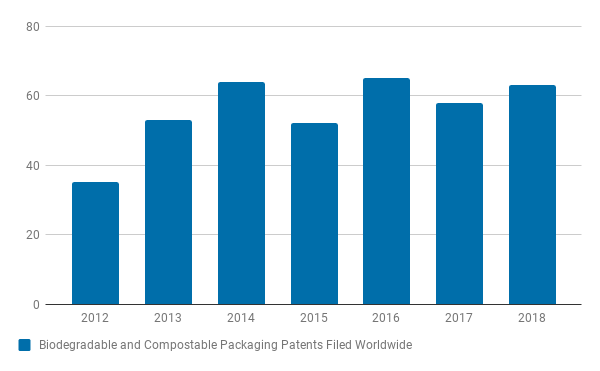 Biodegradable and Compostable Packaging Patents Filed Worldwide