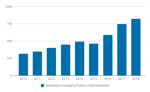 "Search results for ""Recyclable Packaging"" patents filled under CPC Subclass B65D"