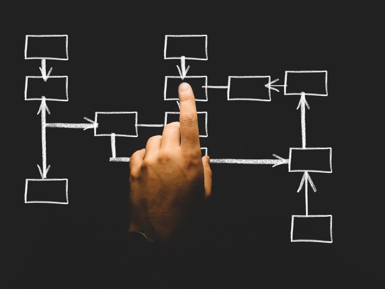 The Innovation Project Matrix