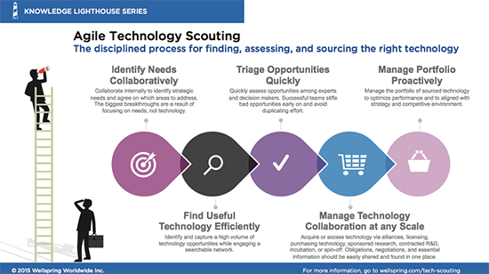 What is Agile Technology Scouting?