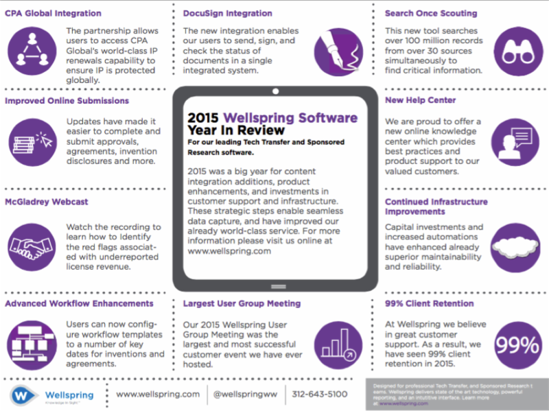 2015 Year In Review for Wellspring