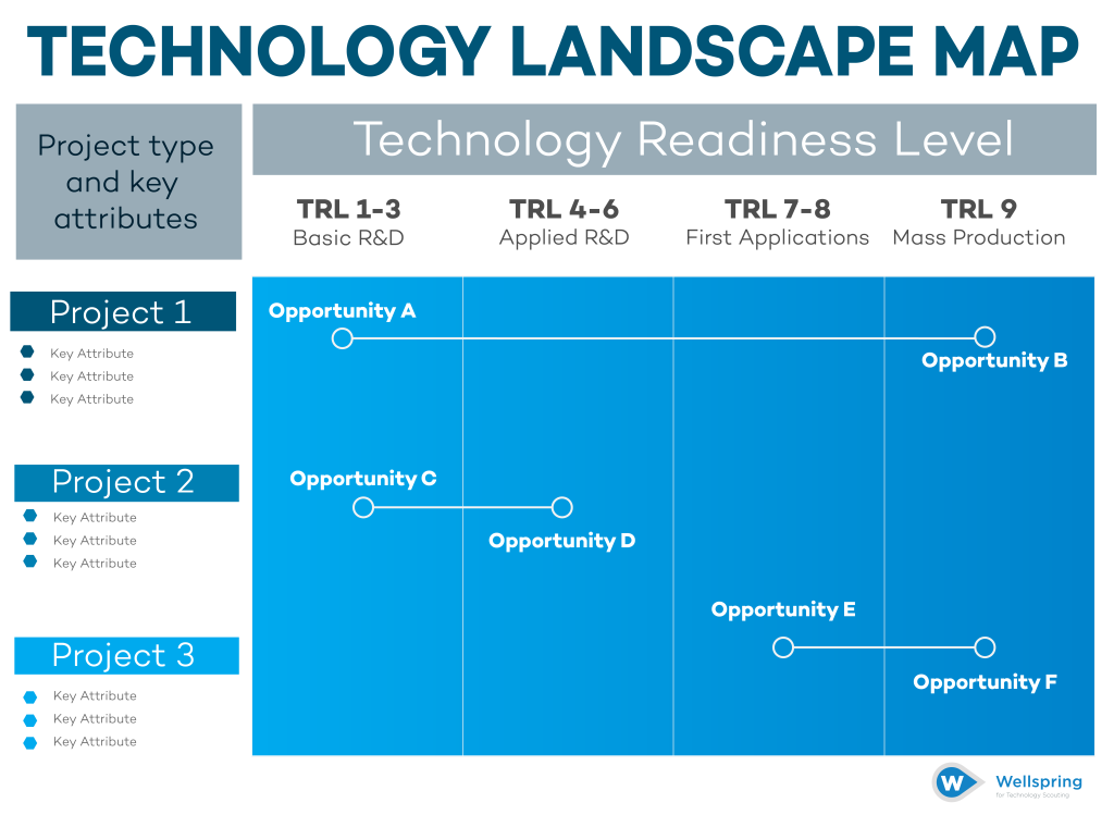 Tech Scouting Assets - The Technology Landscape Map